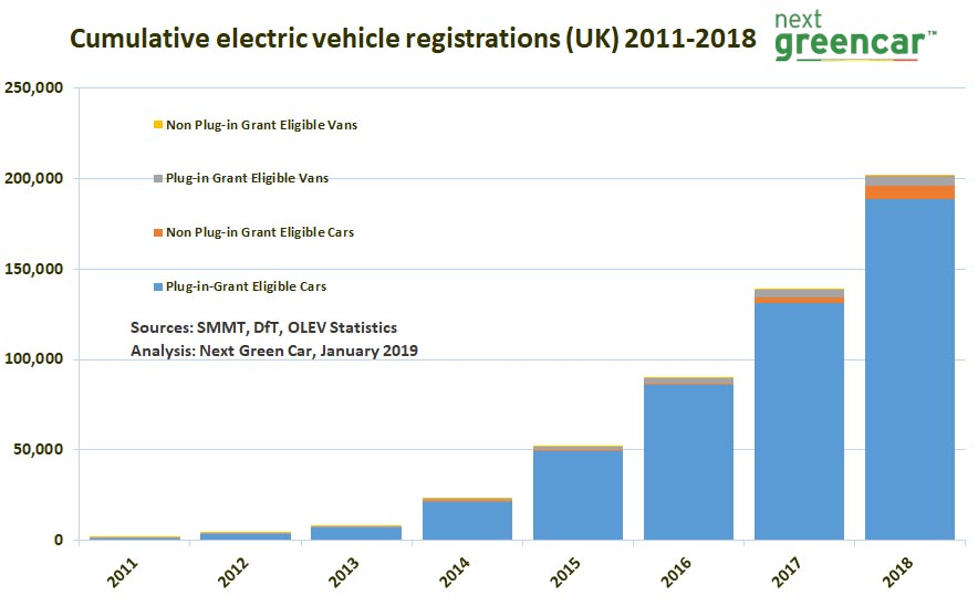 Electric Vehicles sales