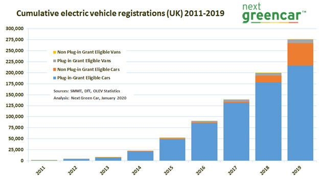 Electric vehicle registrations