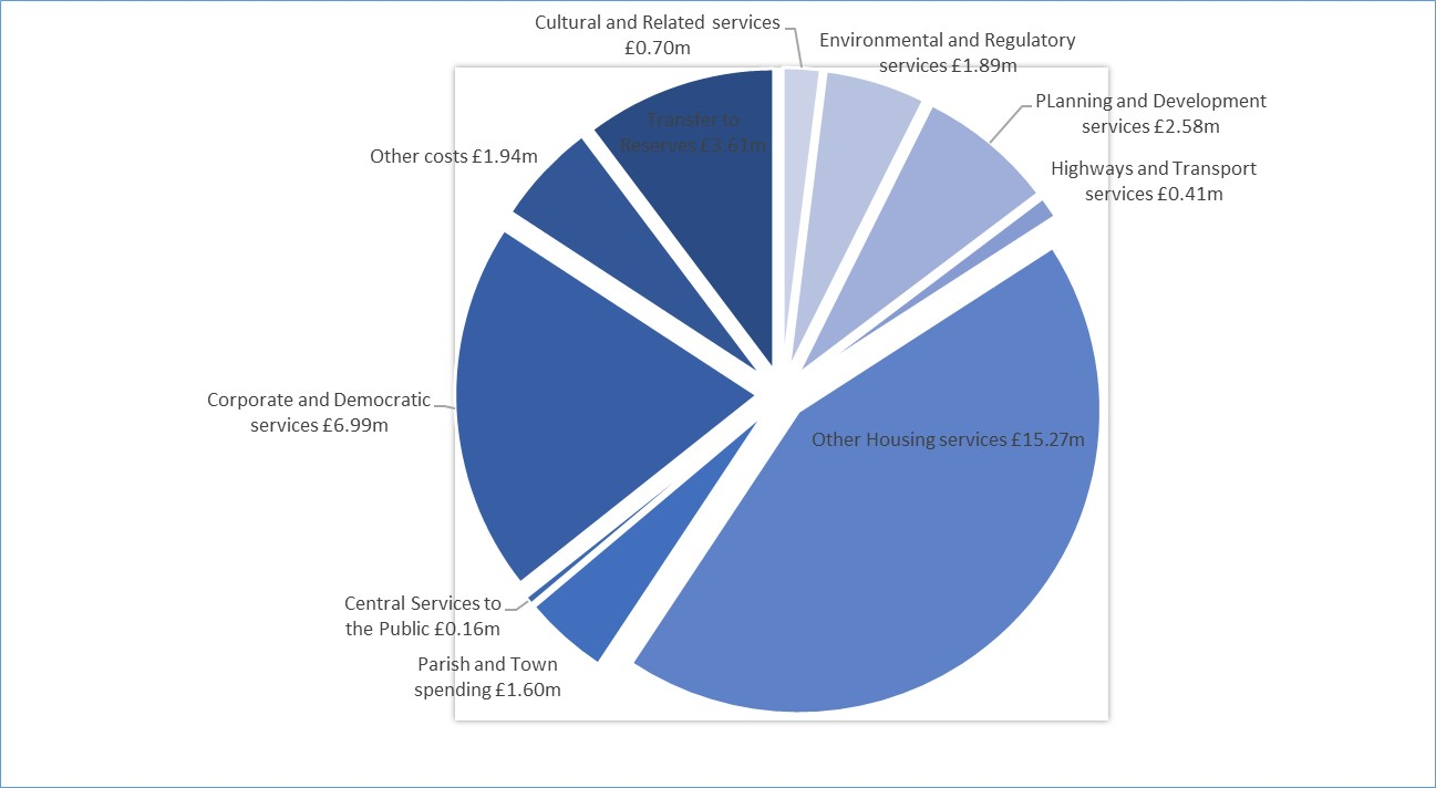 FHDC What we spend our money on pie chart