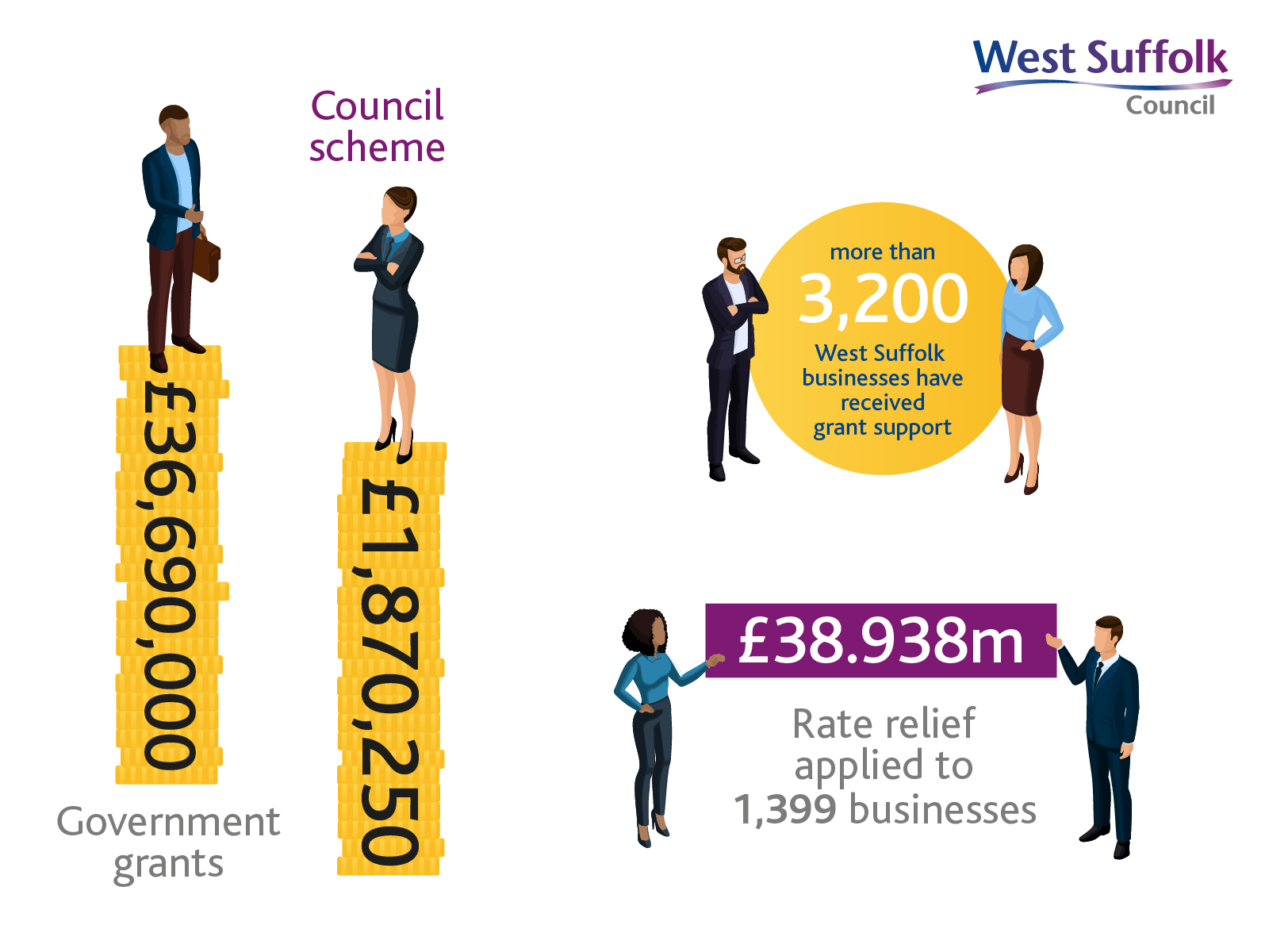 Final pay out on grants - West Suffolk Council_Infographic