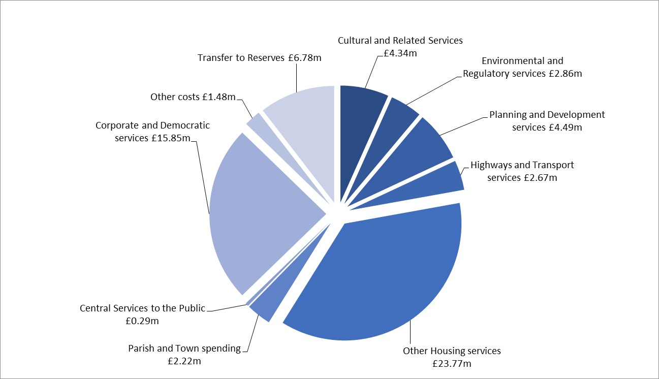 SEBC What we spend our money on pie chart