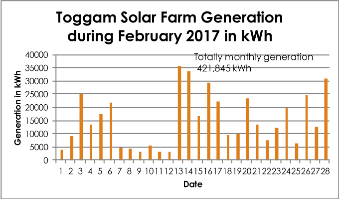 Solar Farm electricity generation February 2017