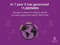 The electricity generated by the FHDC solar farm could power an electric vehicle for 1943 laps of the planet