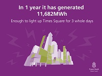 The electricity generated over the course of a year could power Times Square for three days